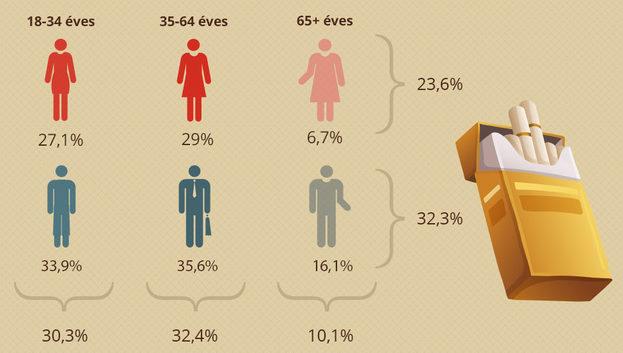 dohanyzok_statisztika